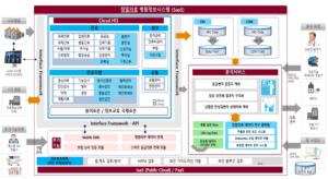 차세대 정밀의료 병원정보시스템(P-HIS) 확산에 박차