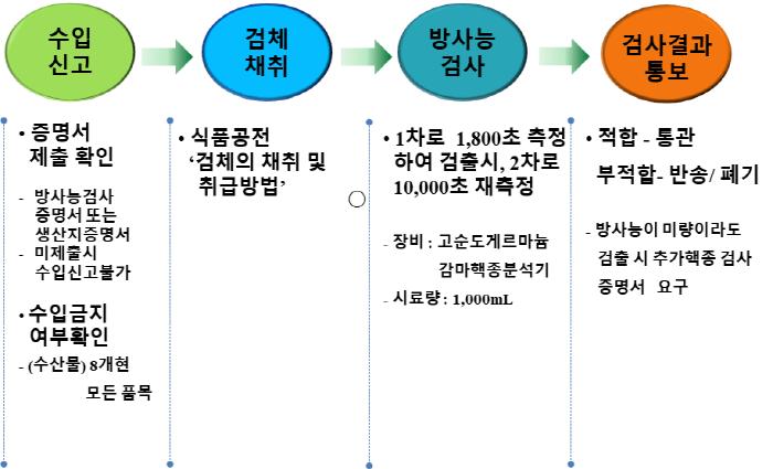 김강립 식약처장, 일본산 수입수산물 안전관리 현장 점검