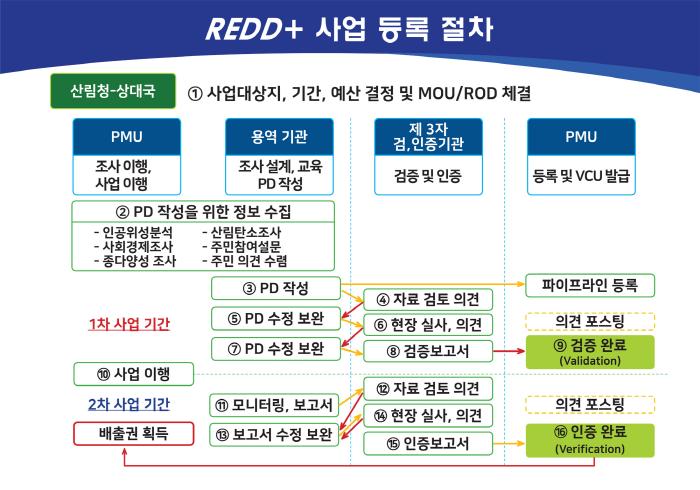 해외 온실가스 감축사업(REDD+)에 민간참여 활성화